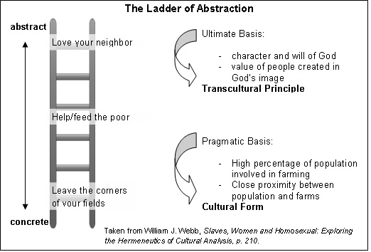 Is illustrated with something called the ladder of abstraction