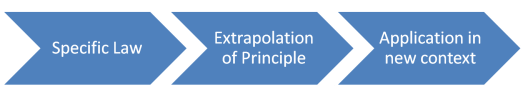 Specific Law --> Extrapolate Principle --> Application in New Context