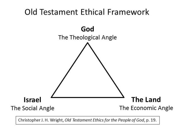 Wright's Old Testament Ethical Framework