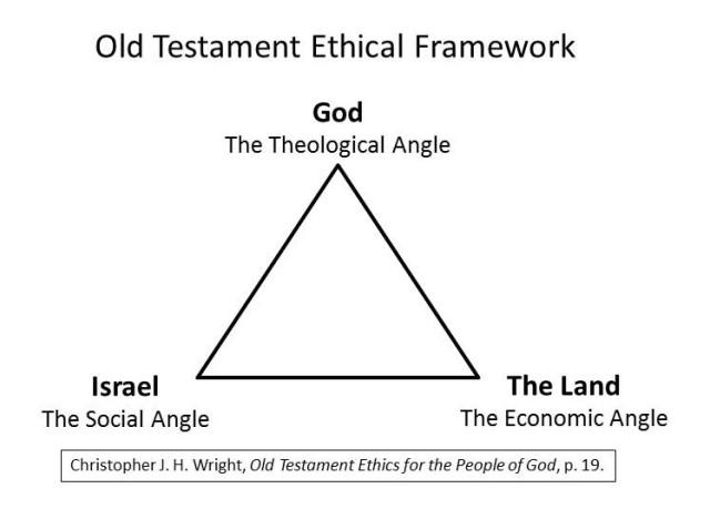 Wright's Old Testament Ethical Framework